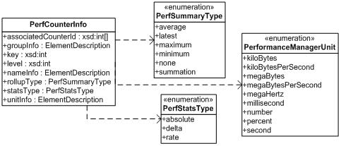 Fundamentals of vSphere Performance Management | DoubleCloud