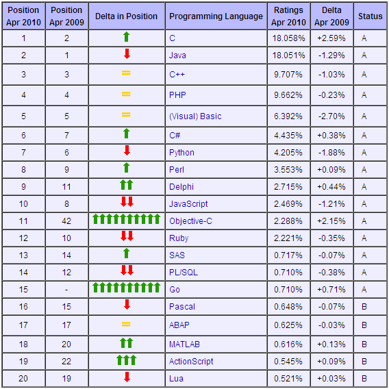 Top 20 Most Popular Programming Languages | DoubleCloud => Private ...