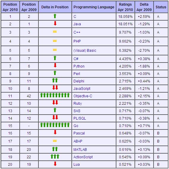 Top 20 Programming Language